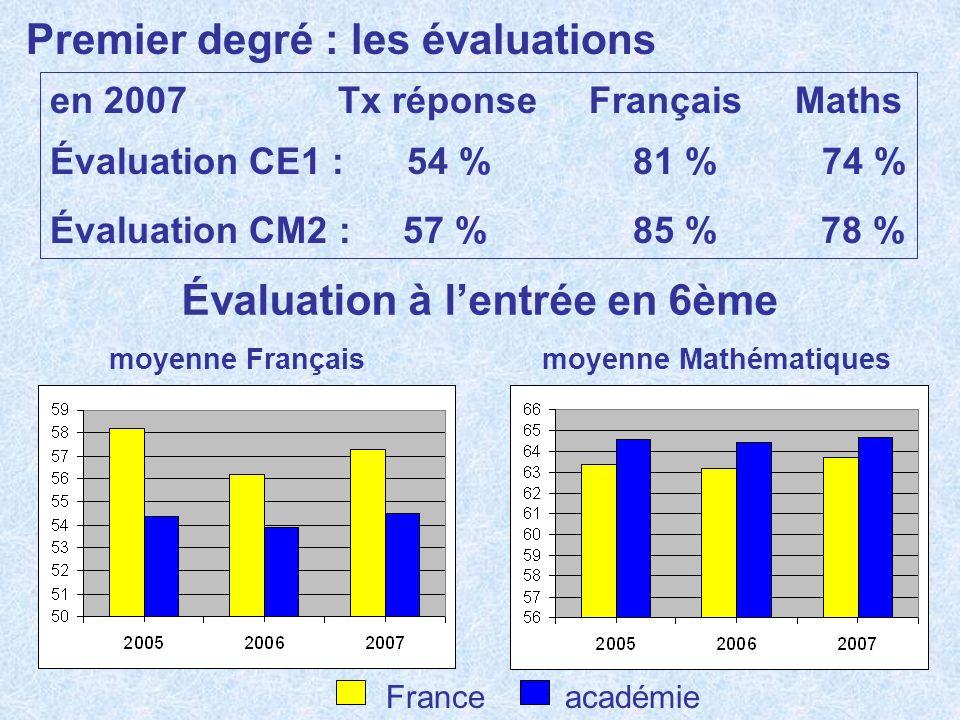 Premier degré : les évaluations Évaluation à lentrée en 6ème moyenne Français moyenne Mathématiques en 2007Tx réponse Français Maths Évaluation CE1 :