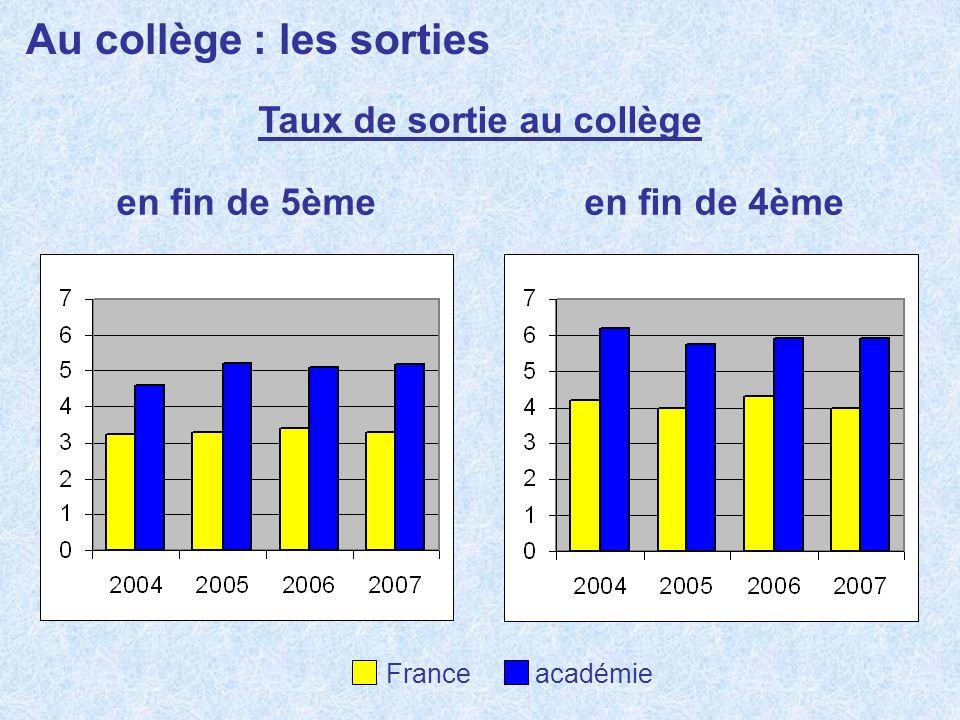 Au collège : lorientation Décisions passage en 5ème France académie Décisions passage en 3ème Décisions passage en 2nde GT 2007 : 95,2 % 2008 : 95,4 % + 0,2 2007 : 95,8 % 2008 : 96,1 % + 0,3 2007 : 54,6 % 2008 : 53,6 % - 1,0