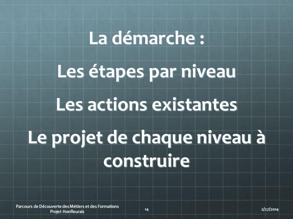 2/27/201414 Parcours de Découverte des Métiers et des Formations Projet Honfleurais La démarche : Les étapes par niveau Les actions existantes Le proj