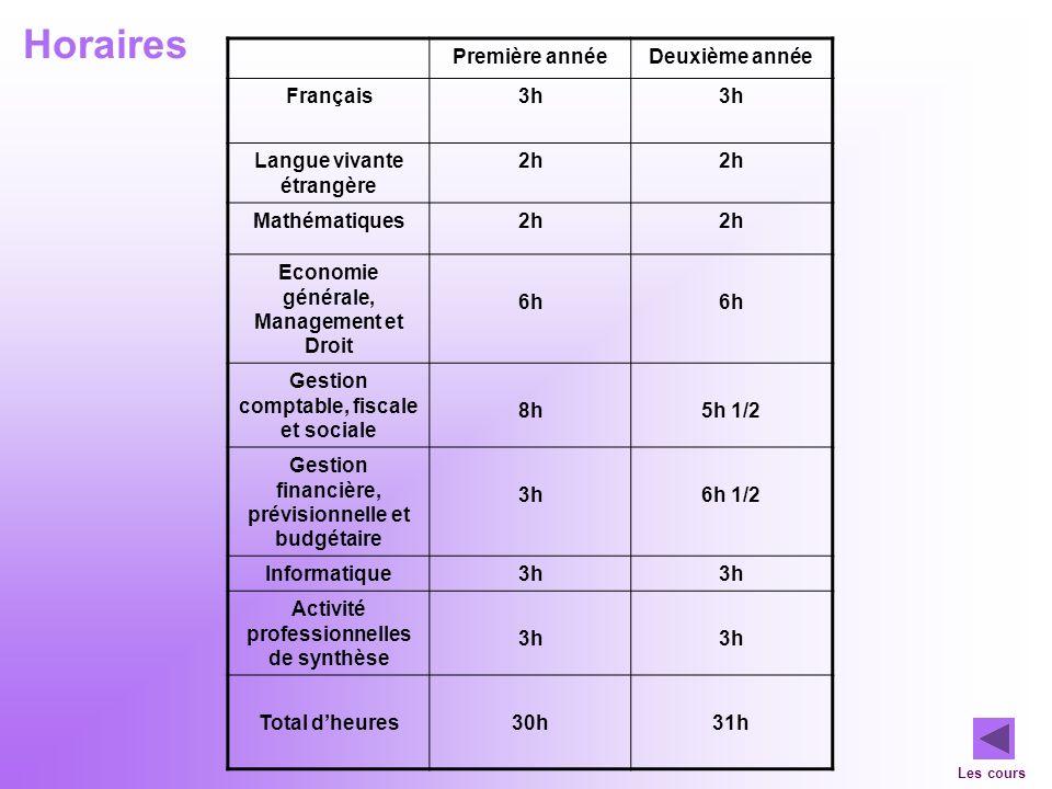 Horaires Première annéeDeuxième année Français3h Langue vivante étrangère 2h Mathématiques2h Economie générale, Management et Droit 6h Gestion comptab