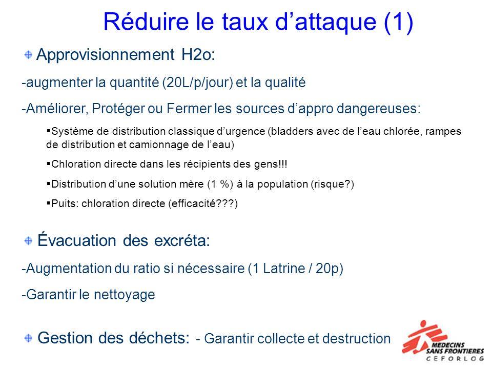 Réduire le taux dattaque (1) Approvisionnement H2o: -augmenter la quantité (20L/p/jour) et la qualité -Améliorer, Protéger ou Fermer les sources dappr