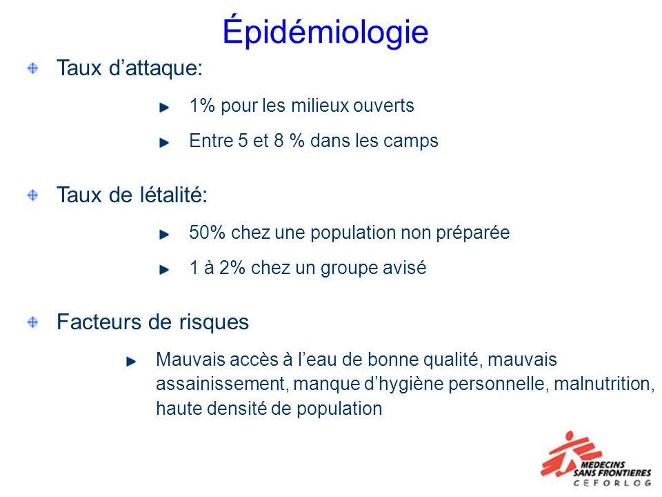 Épidémiologie Taux dattaque: 1% pour les milieux ouverts Entre 5 et 8 % dans les camps Taux de létalité: 50% chez une population non préparée 1 à 2% c