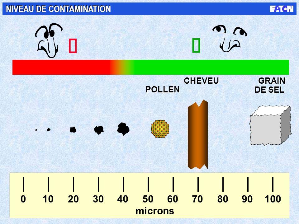 1 micron ( m) = 0.000001 mètre = 0.001 millimètre MESURE DE LA CONTAMINATION
