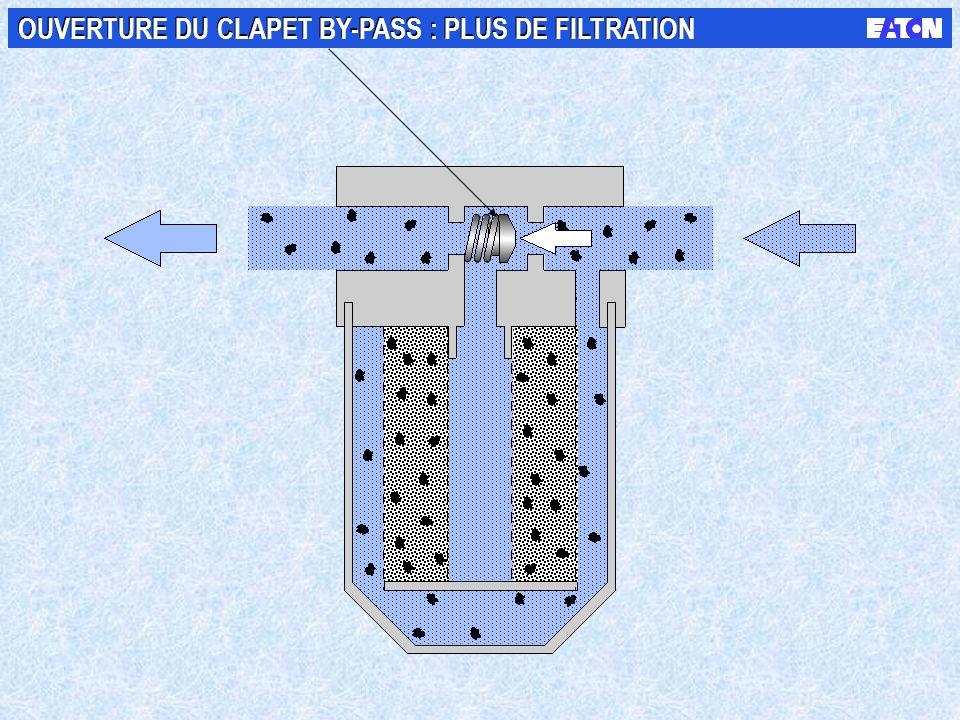 Saturation des capacités du filtre