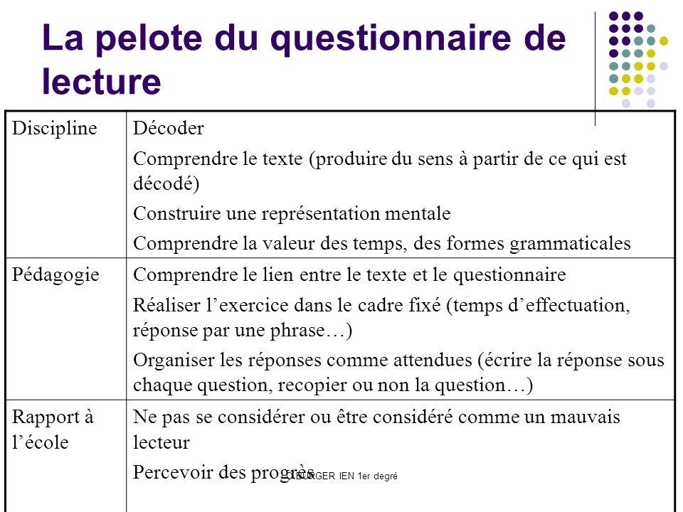 O.BURGER IEN 1er degré La pelote du questionnaire de lecture DisciplineDécoder Comprendre le texte (produire du sens à partir de ce qui est décodé) Co