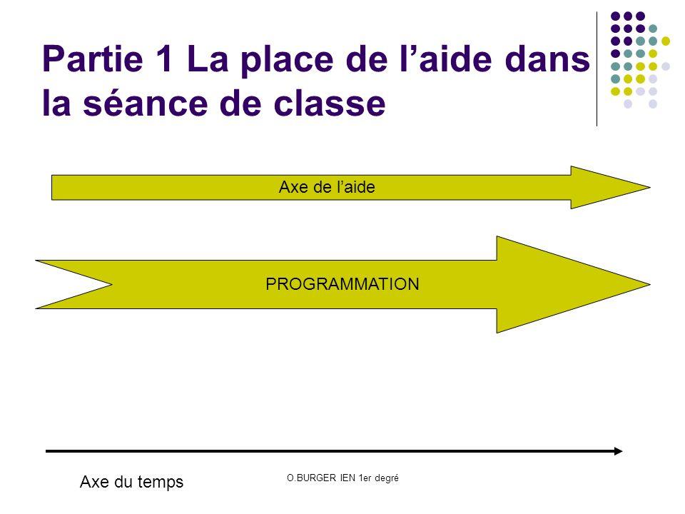 O.BURGER IEN 1er degré Partie 1 La place de laide dans la séance de classe PROGRAMMATION Axe du temps Axe de laide