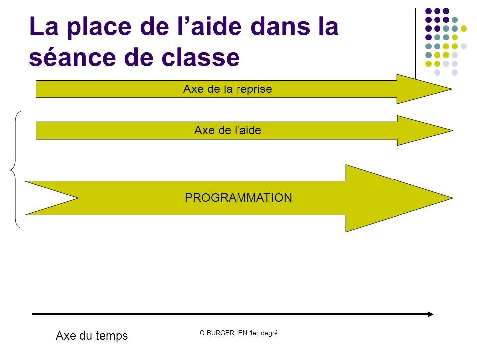 O.BURGER IEN 1er degré La place de laide dans la séance de classe PROGRAMMATION Axe du temps Axe de laide Axe de la reprise