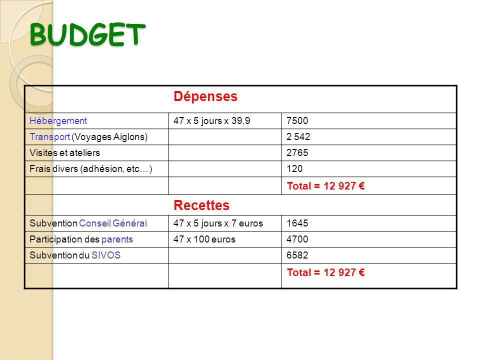 BUDGET Dépenses Hébergement47 x 5 jours x 39,97500 Transport (Voyages Aiglons)2 542 Visites et ateliers2765 Frais divers (adhésion, etc…)120 Total = 1