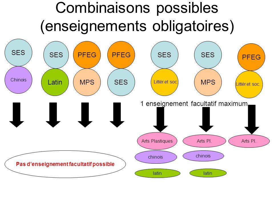 Combinaisons possibles (enseignements obligatoires) SES Latin SES PFEGSES Chinois PFEG SES MPS Littér.et soc. 1 enseignement facultatif maximum Arts P