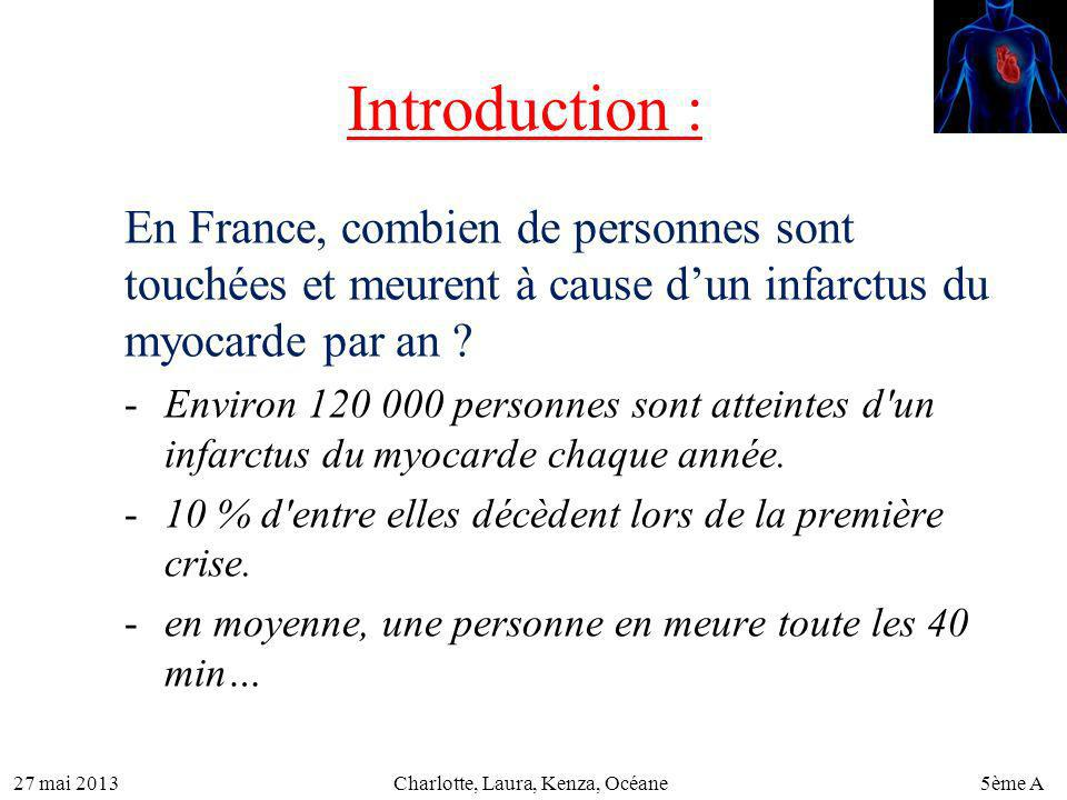 27 mai 20135ème ACharlotte, Laura, Kenza, Océane Introduction : En France, combien de personnes sont touchées et meurent à cause dun infarctus du myoc