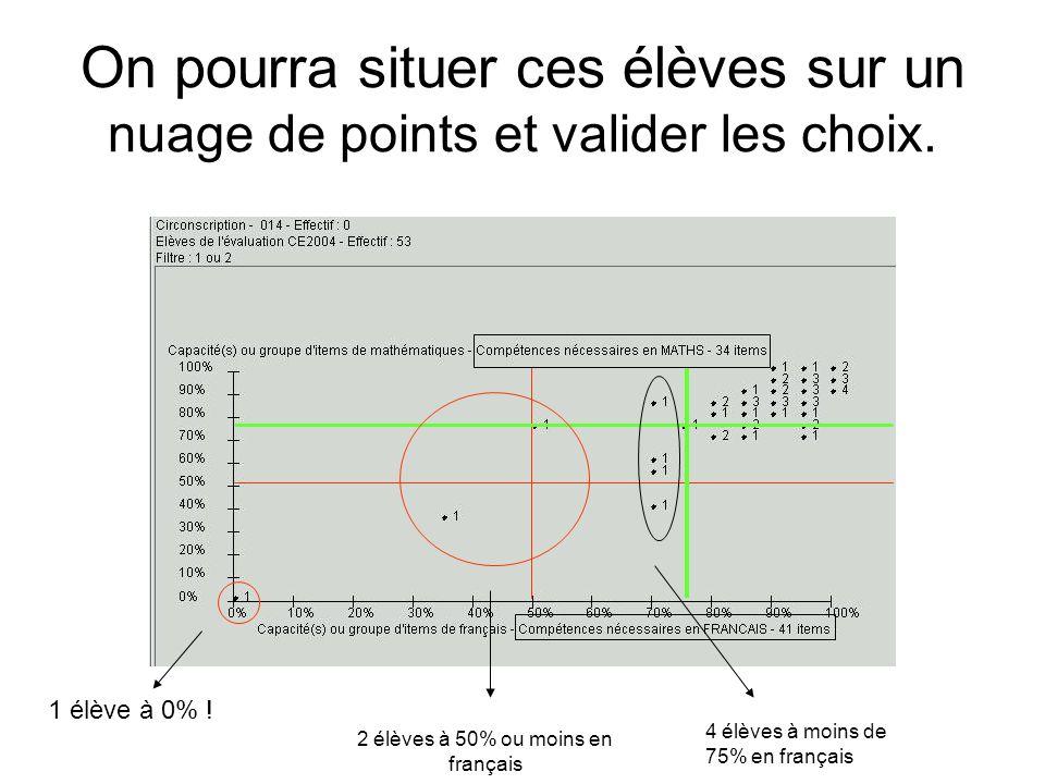 On pourra situer ces élèves sur un nuage de points et valider les choix. 1 élève à 0% ! 2 élèves à 50% ou moins en français 4 élèves à moins de 75% en
