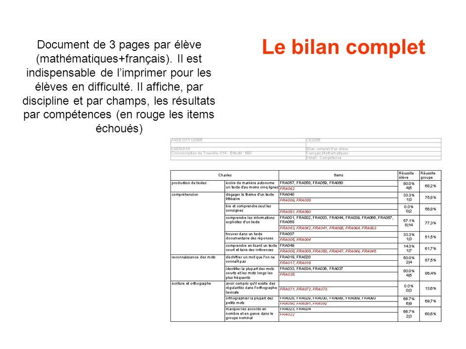 Le bilan complet Document de 3 pages par élève (mathématiques+français). Il est indispensable de limprimer pour les élèves en difficulté. Il affiche,
