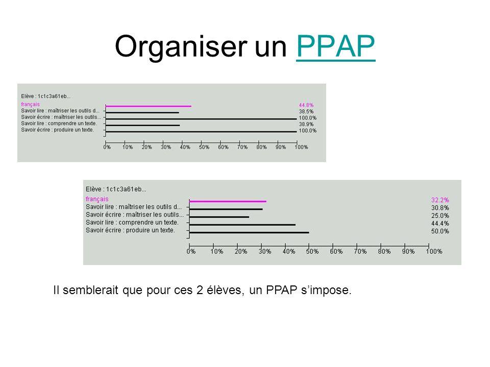 Organiser un PPAPPPAP Il semblerait que pour ces 2 élèves, un PPAP simpose.