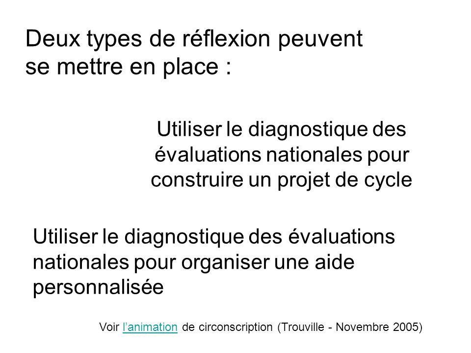Utiliser le diagnostique des évaluations nationales pour construire un projet de cycle Utiliser le diagnostique des évaluations nationales pour organi