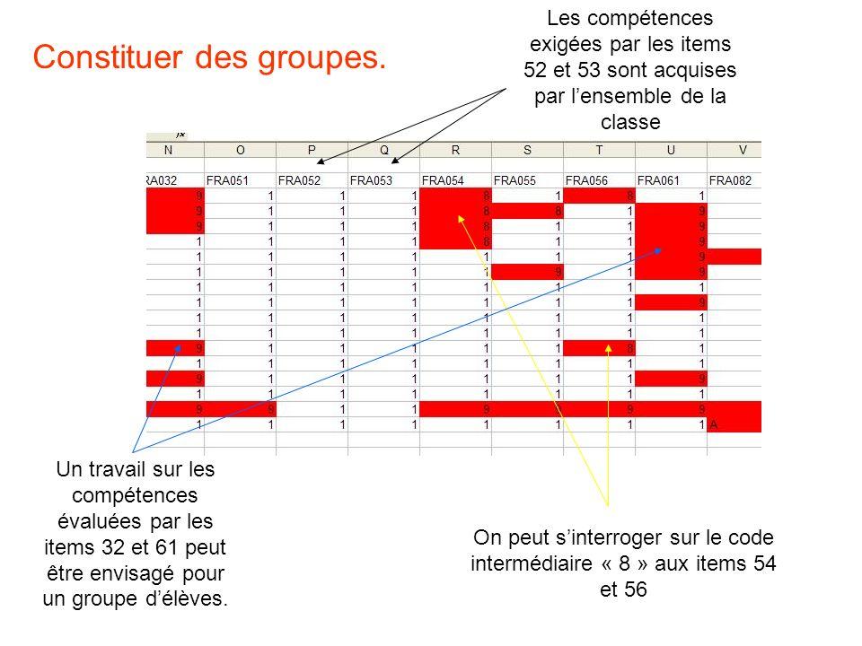 Constituer des groupes. Un travail sur les compétences évaluées par les items 32 et 61 peut être envisagé pour un groupe délèves. Les compétences exig