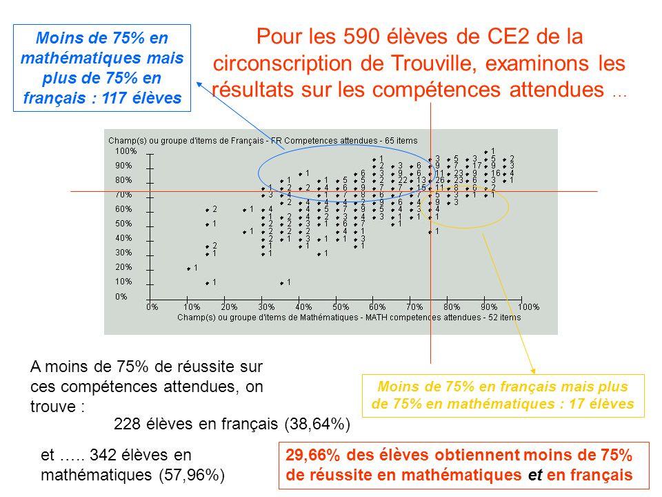 Pour les 590 élèves de CE2 de la circonscription de Trouville, examinons les résultats sur les compétences attendues … A moins de 75% de réussite sur