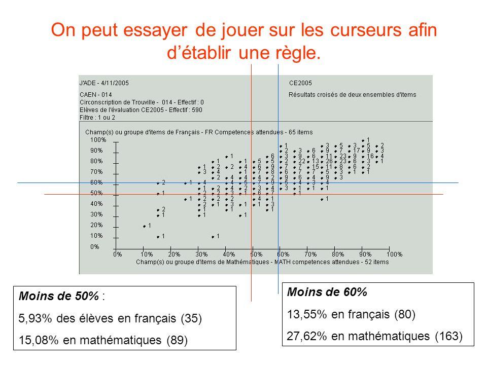 On peut essayer de jouer sur les curseurs afin détablir une règle. Moins de 50% : 5,93% des élèves en français (35) 15,08% en mathématiques (89) Moins