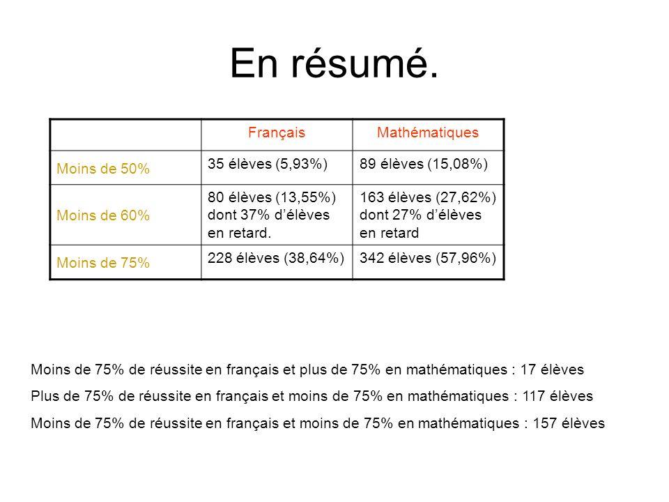 En résumé. FrançaisMathématiques Moins de 50% 35 élèves (5,93%)89 élèves (15,08%) Moins de 60% 80 élèves (13,55%) dont 37% délèves en retard. 163 élèv