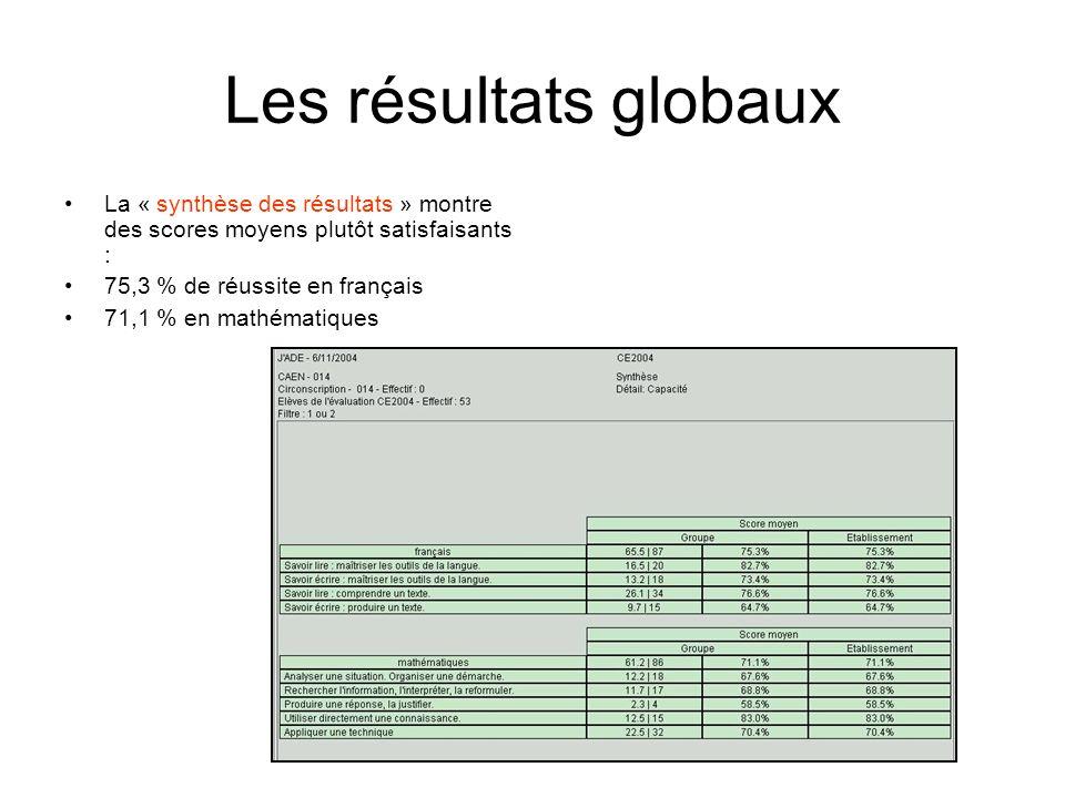 Les résultats globaux La « synthèse des résultats » montre des scores moyens plutôt satisfaisants : 75,3 % de réussite en français 71,1 % en mathémati