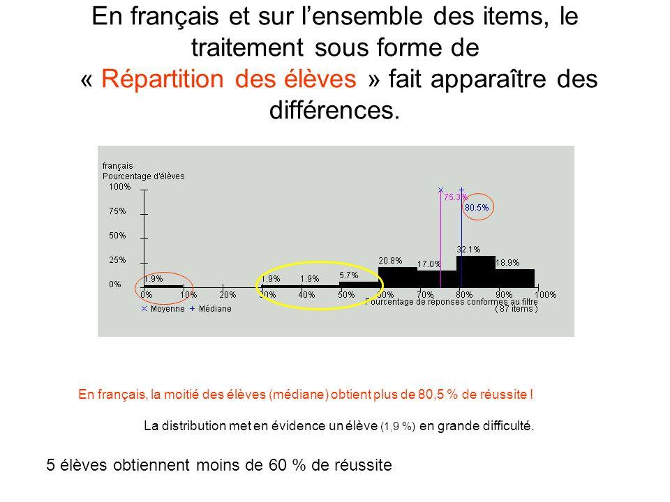 En français et sur lensemble des items, le traitement sous forme de « Répartition des élèves » fait apparaître des différences. En français, la moitié