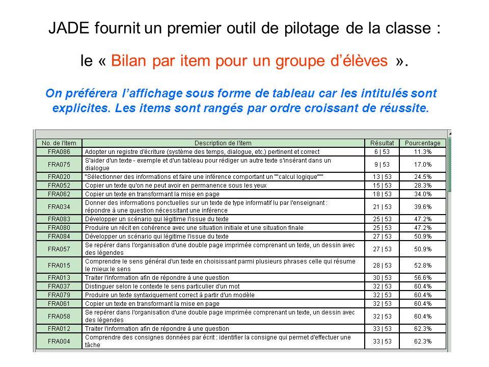 JADE fournit un premier outil de pilotage de la classe : le « Bilan par item pour un groupe délèves ». On préférera laffichage sous forme de tableau c