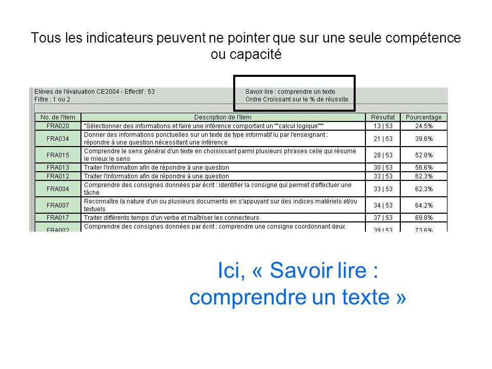Pour ce groupe, en 2004, le tri a été fait sur les élèves ayant réussi à moins de 31 items sur les 41 items nécessaires en français, soit à peu près, 75% Un groupe de 7 élèves est ainsi constitué