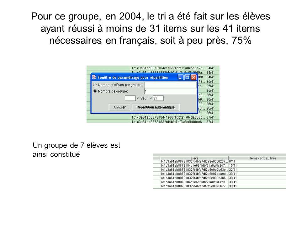 Pour ce groupe, en 2004, le tri a été fait sur les élèves ayant réussi à moins de 31 items sur les 41 items nécessaires en français, soit à peu près,