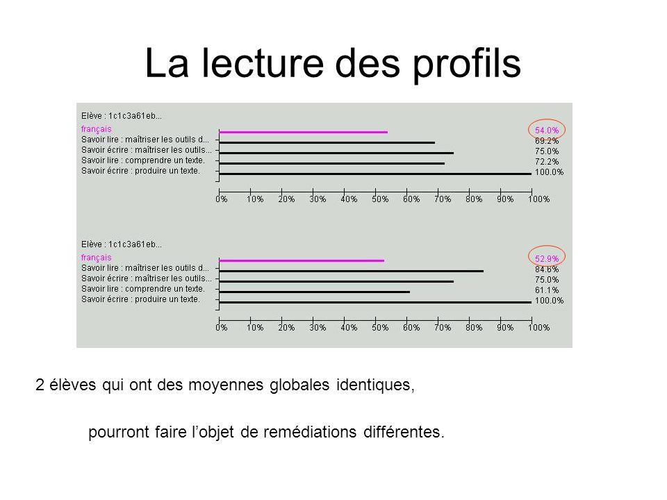 La lecture des profils 2 élèves qui ont des moyennes globales identiques, pourront faire lobjet de remédiations différentes.