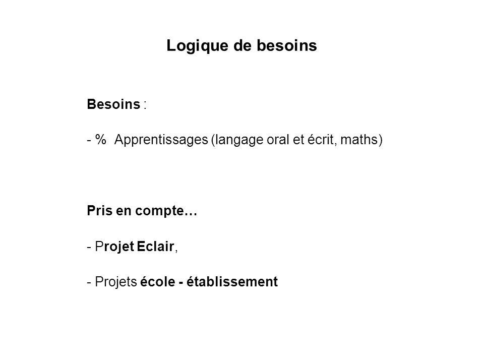 Logique de besoins Besoins : - % Apprentissages (langage oral et écrit, maths) Pris en compte… - Projet Eclair, - Projets école - établissement