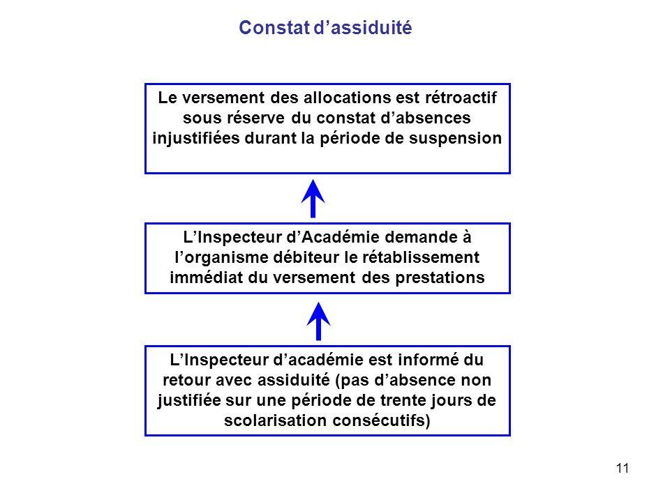 11 Constat dassiduité LInspecteur dAcadémie demande à lorganisme débiteur le rétablissement immédiat du versement des prestations LInspecteur dacadémi