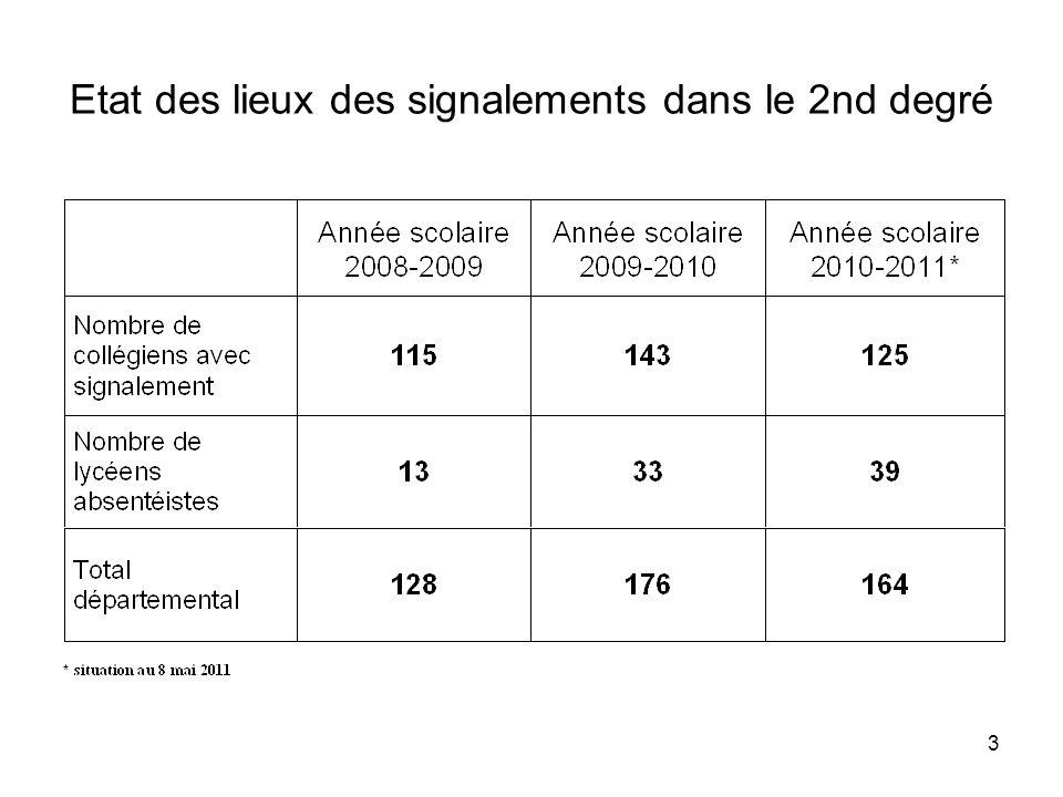 4 Absentéisme dans les collèges publics de la Manche Année scolaire 2010-2011 (situation au 08/05/2011)