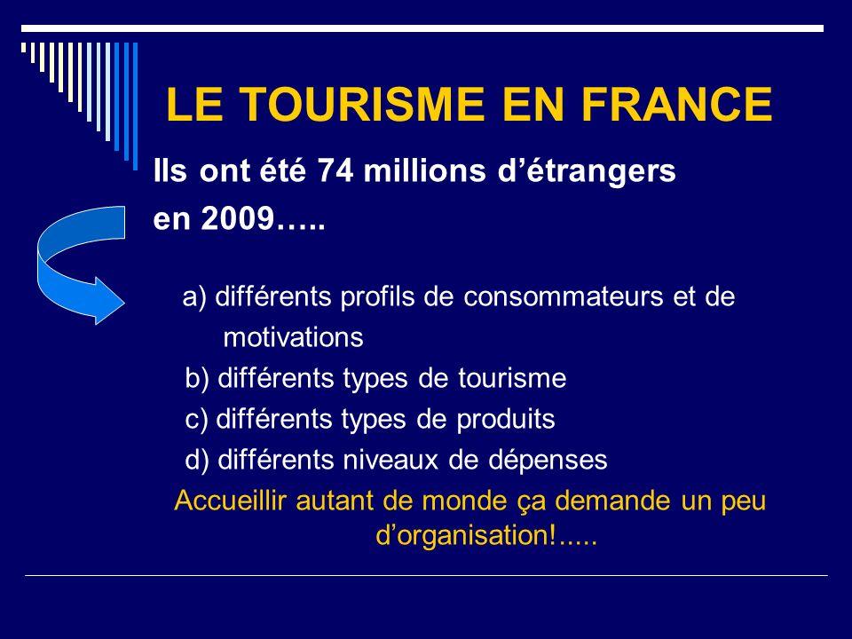 LE TOURISME EN FRANCE Ils ont été 74 millions détrangers en 2009….. a) différents profils de consommateurs et de motivations b) différents types de to
