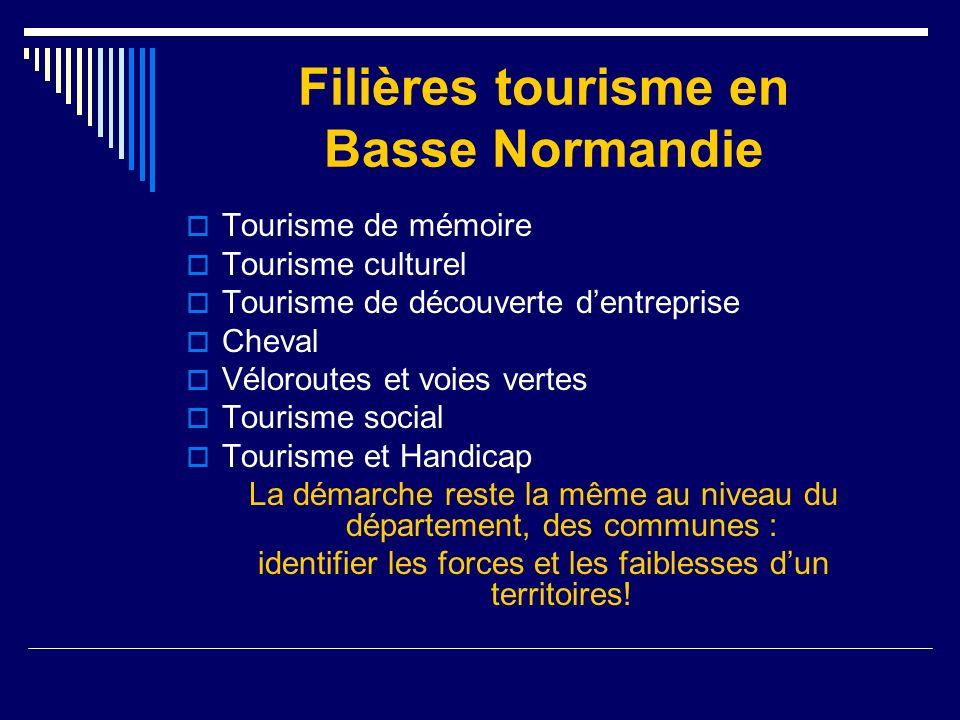 Filières tourisme en Basse Normandie Tourisme de mémoire Tourisme culturel Tourisme de découverte dentreprise Cheval Véloroutes et voies vertes Touris