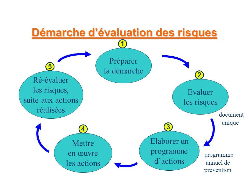 Démarche dévaluation des risques Préparer la démarche 1 Evaluer les risques 2 document unique Elaborer un programme dactions 3 programme annuel de pré