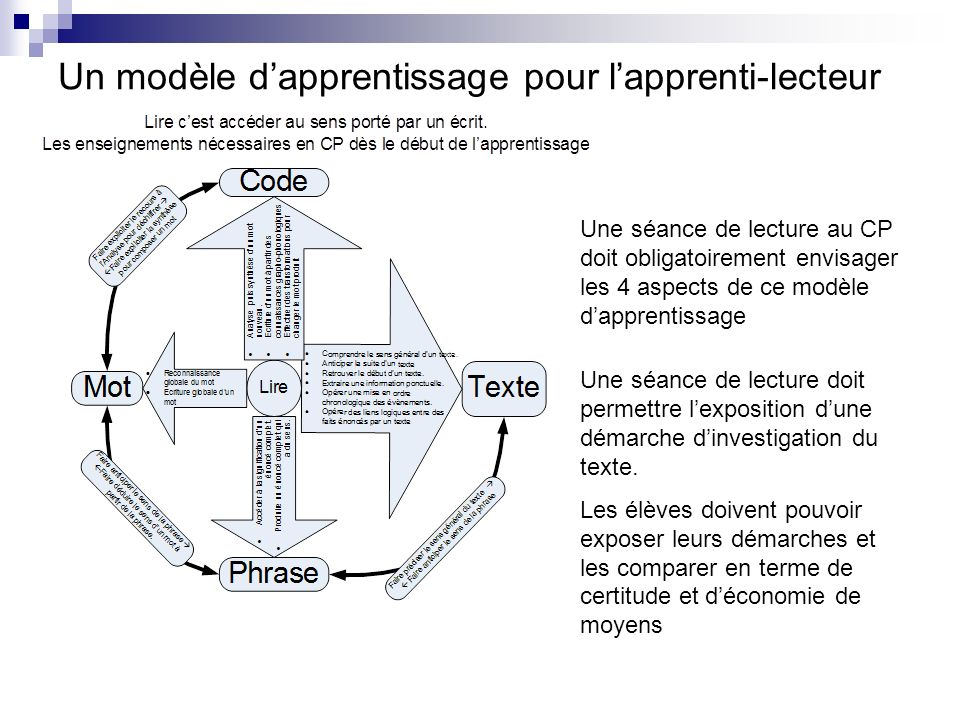 Un modèle dapprentissage pour lapprenti-lecteur Une séance de lecture au CP doit obligatoirement envisager les 4 aspects de ce modèle dapprentissage U