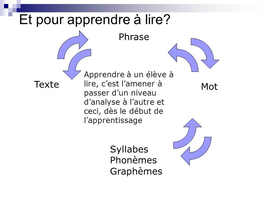 Et pour apprendre à lire? Texte Phrase Mot Syllabes Phonèmes Graphèmes Apprendre à un élève à lire, cest lamener à passer dun niveau danalyse à lautre