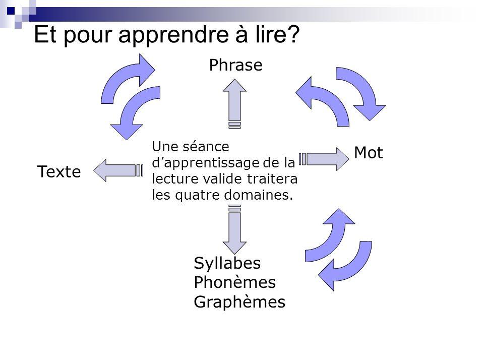 Et pour apprendre à lire? Texte Phrase Mot Syllabes Phonèmes Graphèmes Une séance dapprentissage de la lecture valide traitera les quatre domaines.