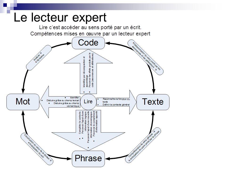 Des activités indispensables Enseignements graphophonologiques Faire rechercher des mots contenant un phonème.