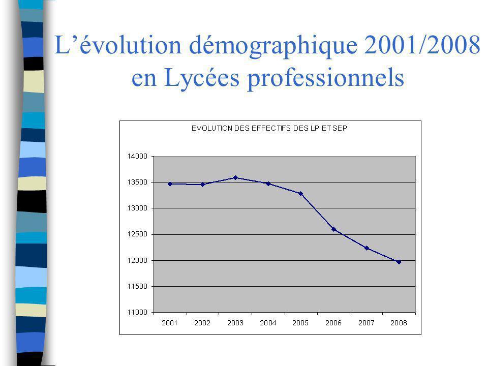 Lévolution démographique 2001/2008 en Lycées professionnels
