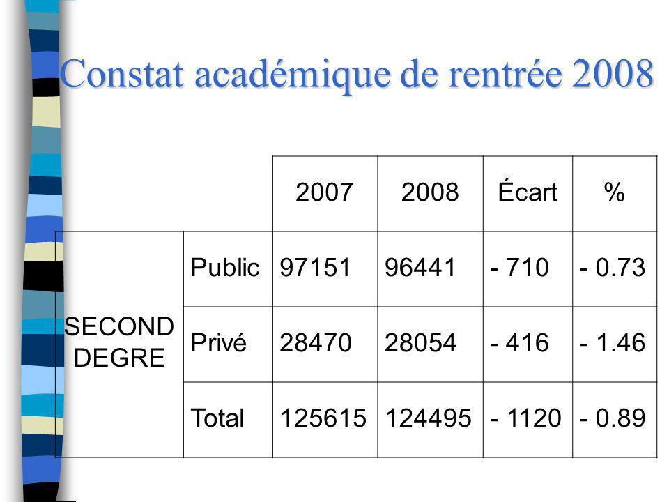 Constat académique de rentrée 2008 20072008Écart% SECOND DEGRE Public9715196441- 710- 0.73 Privé2847028054- 416- 1.46 Total125615124495- 1120- 0.89