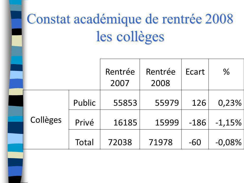 Constat académique de rentrée 2008 les lycées Rentrée 2007 Rentrée 2008 Ecart% Lycées professionnels Public1217911964-215-1,77% Privé42204121-99-2,35% Total1639916085-314-1,91% Lycées pré-bac Public2498724316-671-2,69% Privé66696503-166-2,49% Total3165630819-837-2,64% Post bac Public41324182501,21% Privé13961431352,51% Total55285613851,54%