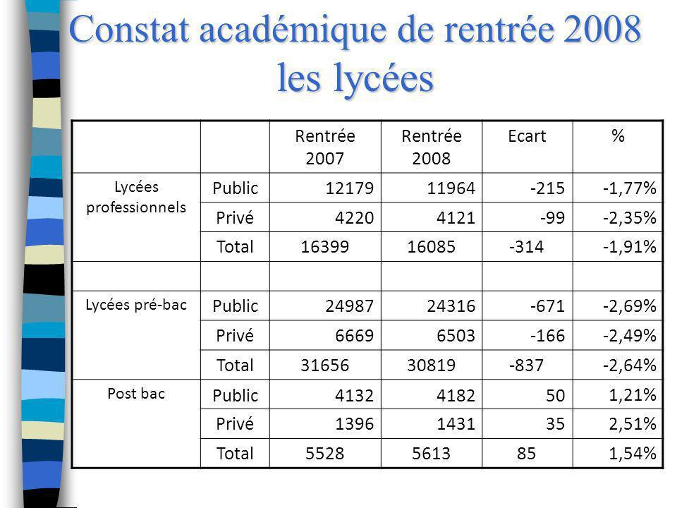 Constat académique de rentrée 2008 les lycées Rentrée 2007 Rentrée 2008 Ecart% Lycées professionnels Public1217911964-215-1,77% Privé42204121-99-2,35%