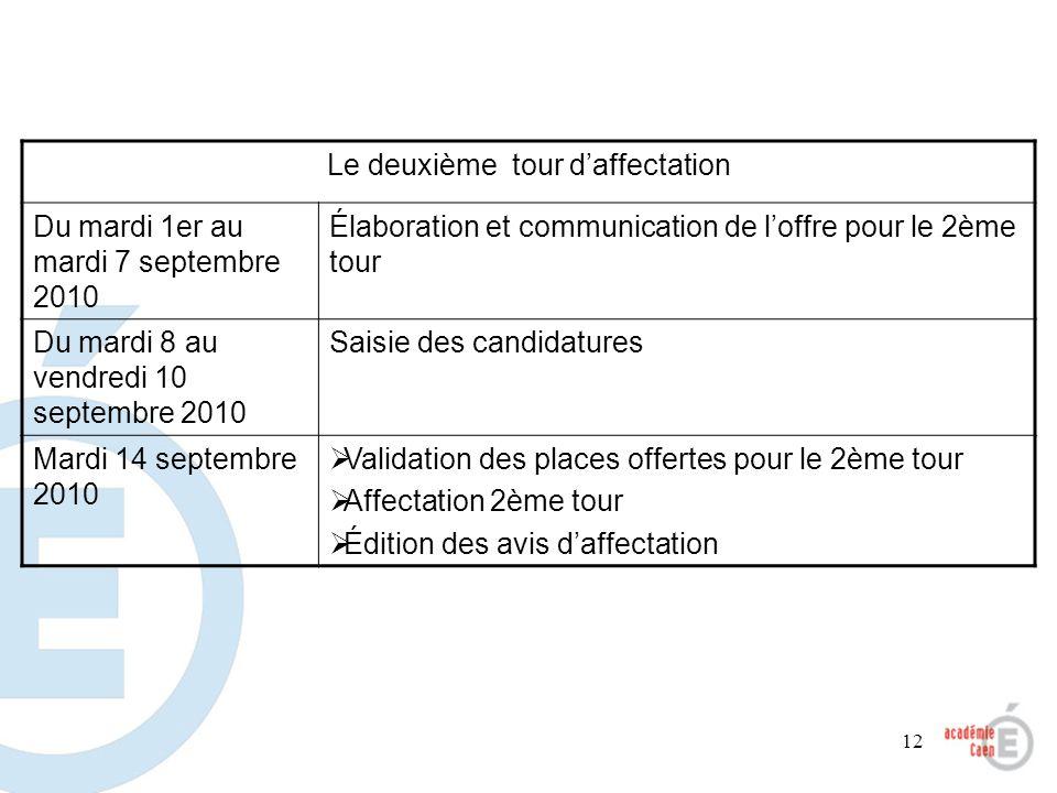 12 Le deuxième tour daffectation Du mardi 1er au mardi 7 septembre 2010 Élaboration et communication de loffre pour le 2ème tour Du mardi 8 au vendred