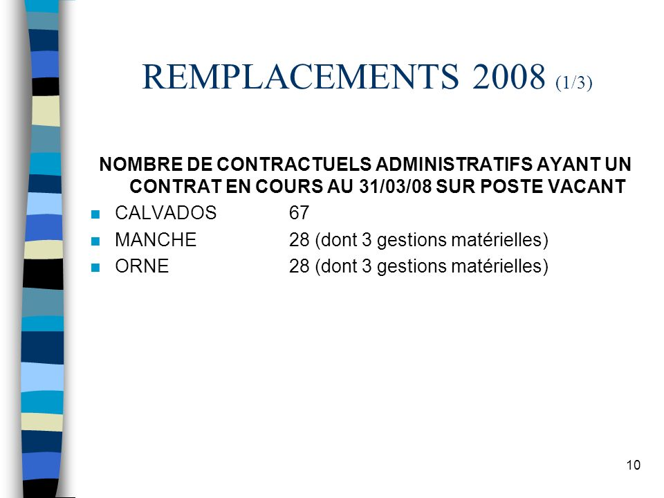10 REMPLACEMENTS 2008 (1/3) NOMBRE DE CONTRACTUELS ADMINISTRATIFS AYANT UN CONTRAT EN COURS AU 31/03/08 SUR POSTE VACANT CALVADOS67 MANCHE28 (dont 3 g
