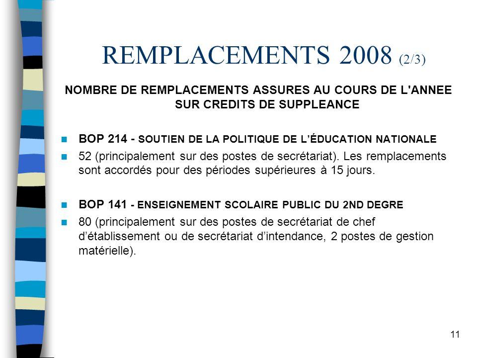 11 REMPLACEMENTS 2008 (2/3) NOMBRE DE REMPLACEMENTS ASSURES AU COURS DE L'ANNEE SUR CREDITS DE SUPPLEANCE BOP 214 - SOUTIEN DE LA POLITIQUE DE LÉDUCAT