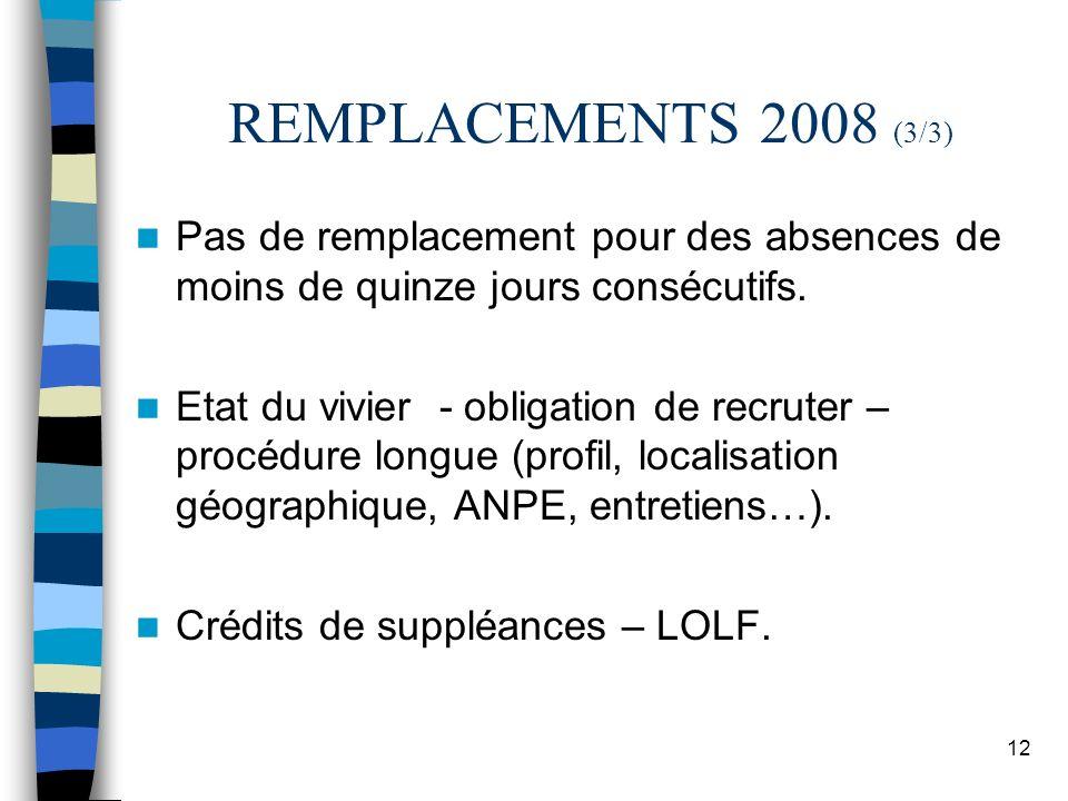 12 REMPLACEMENTS 2008 (3/3) Pas de remplacement pour des absences de moins de quinze jours consécutifs. Etat du vivier - obligation de recruter – proc