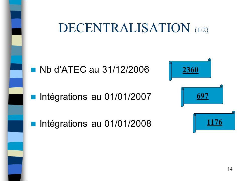 14 DECENTRALISATION (1/2) Nb dATEC au 31/12/2006 Intégrations au 01/01/2007 Intégrations au 01/01/2008 2360 697 1176