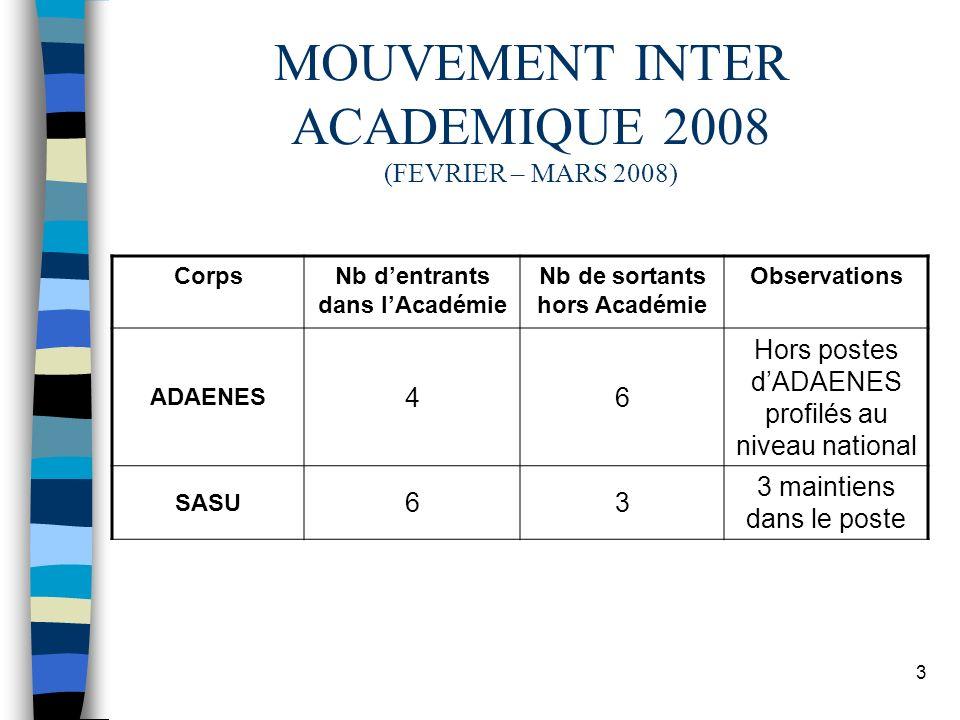 3 MOUVEMENT INTER ACADEMIQUE 2008 (FEVRIER – MARS 2008) CorpsNb dentrants dans lAcadémie Nb de sortants hors Académie Observations ADAENES 46 Hors pos