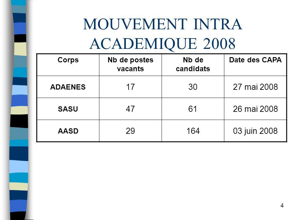 4 MOUVEMENT INTRA ACADEMIQUE 2008 CorpsNb de postes vacants Nb de candidats Date des CAPA ADAENES 173027 mai 2008 SASU 476126 mai 2008 AASD 2916403 ju