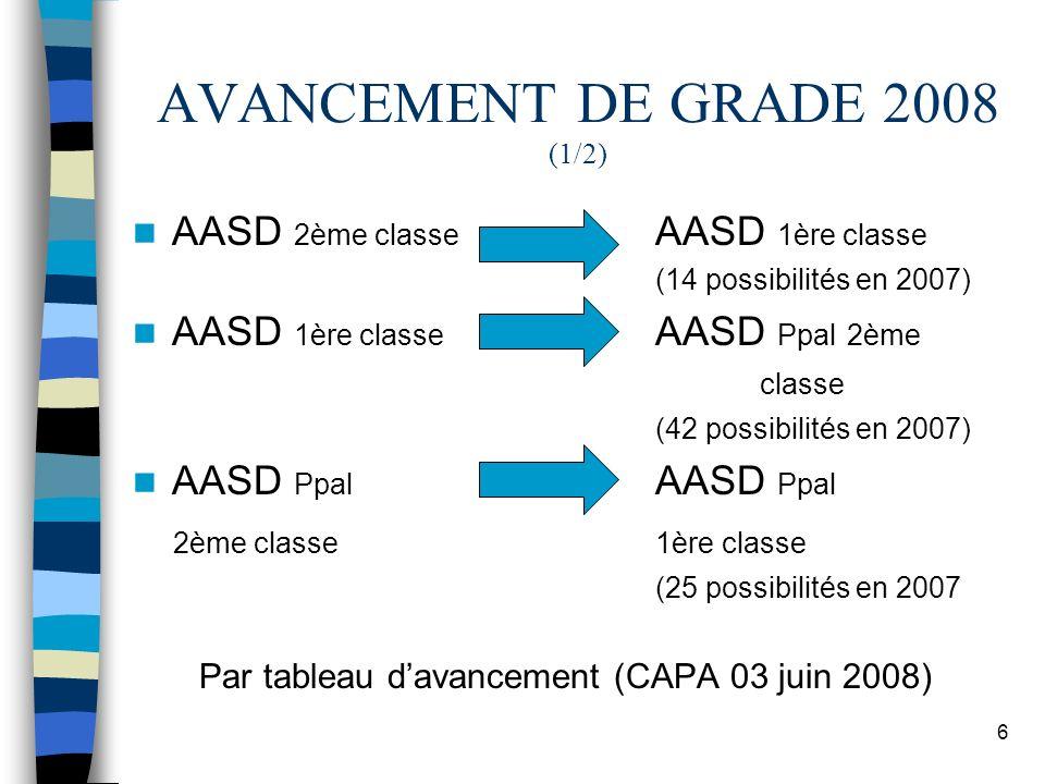 6 AVANCEMENT DE GRADE 2008 (1/2) AASD 2ème classe AASD 1ère classe (14 possibilités en 2007) AASD 1ère classe AASD Ppal 2ème classe (42 possibilités e